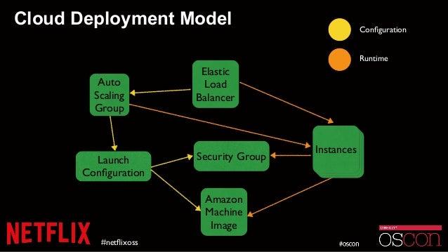 Cloud Deployment Model #netflixoss Auto Scaling Group Elastic Load Balancer Launch Configuration Security Group Amazon Machi...