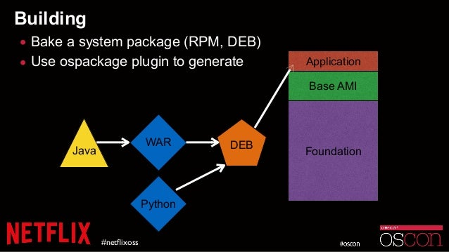 Building • Bake a system package (RPM, DEB) • Use ospackage plugin to generate #netflixoss Foundation Base AMI Application ...