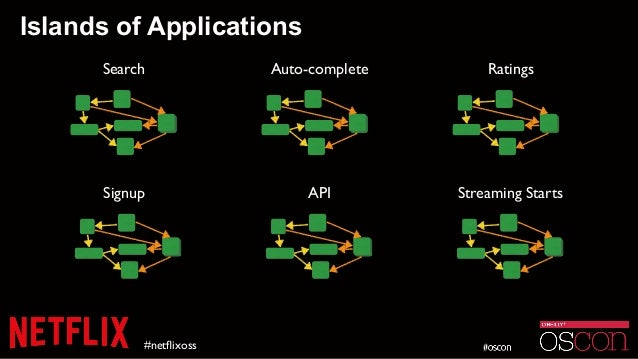 Islands of Applications #netflixoss Search Auto-complete Ratings Signup API Streaming Starts