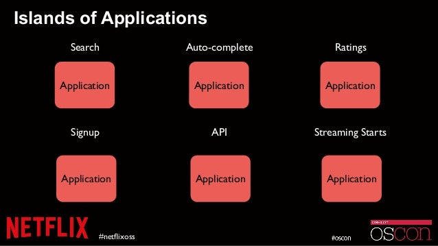 Islands of Applications #netflixoss Search Auto-complete Ratings Signup API Streaming Starts Application Application Applic...