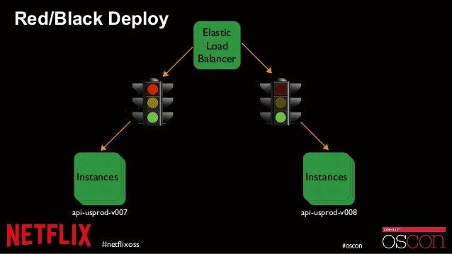 Red/Black Deploy #netflixoss Elastic Load Balancer InstanceInstanceInstances api-usprod-v007 InstanceInstanceInstances api-...