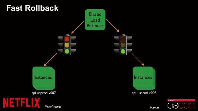 Fast Rollback #netflixoss Elastic Load Balancer InstanceInstanceInstances api-usprod-v007 InstanceInstanceInstances api-usp...