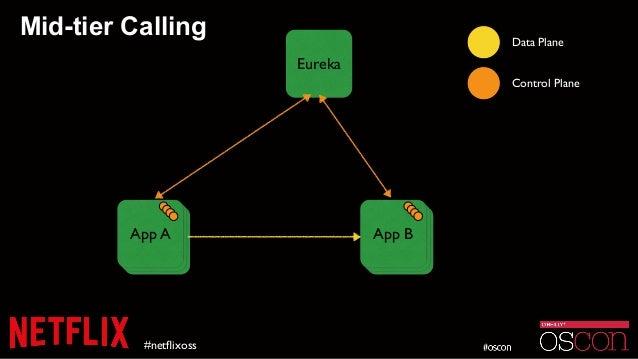 Mid-tier Calling #netflixoss Eureka Data Plane Control Plane InstanceInstanceApp A InstanceInstanceApp B