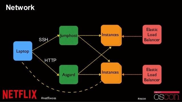 Network #netflixoss Jumphost Laptop Asgard InstanceInstanceInstances InstanceInstanceInstances Elastic Load Balancer Elasti...