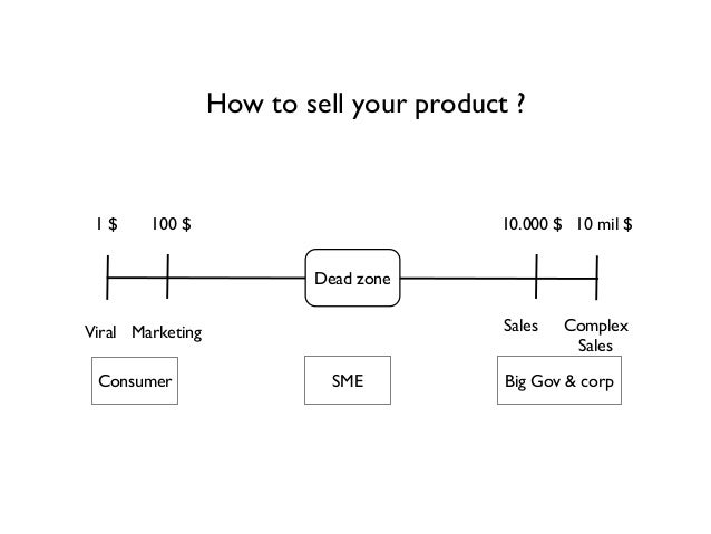 how to sell one product