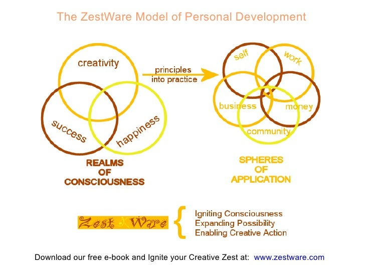 The ZestWare Model of Personal Development     Download our free e-book and Ignite your Creative Zest at: www.zestware.com