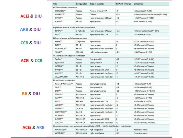 ADVANCE trial- CCB Analysis