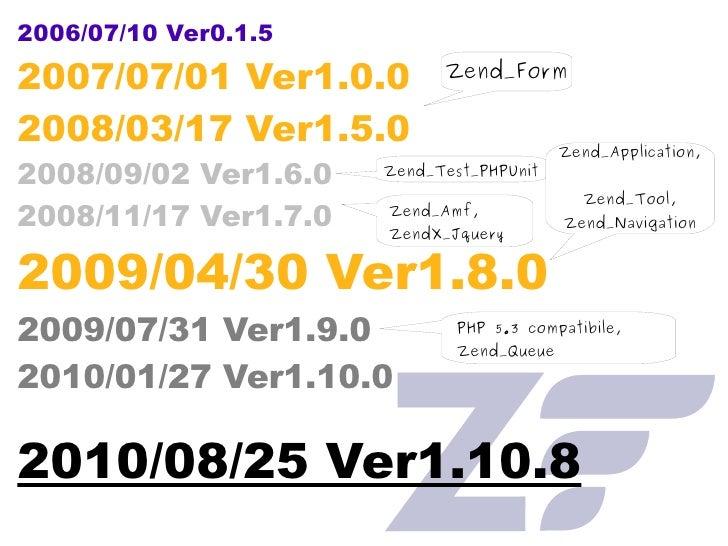 2006/07/10 Ver0.1.5 2007/07/01 Ver1.0.0  2008/03/17 Ver1.5.0  2008/09/02 Ver1.6.0 2008/11/17 Ver1.7.0 2009/04/30 Ver1.8.0 ...