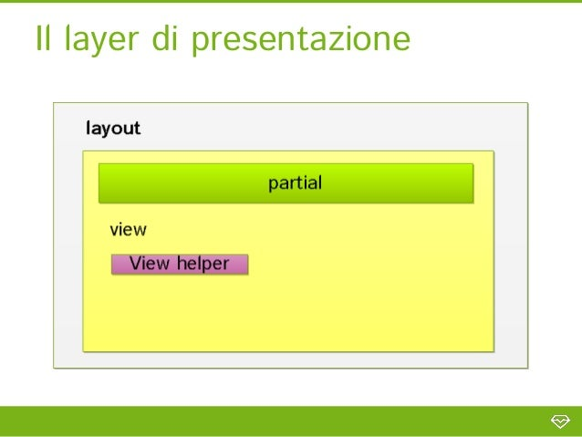 """View con helper//usando il view helper printData//view index/index.phtml<div class=""""row""""><!-- Including header partial -->..."""
