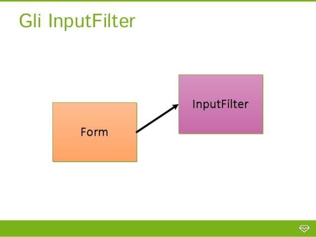 InputFilter: filter & validation//Esempio filtering(trim) + email validation with custom message        $this->add(array( ...