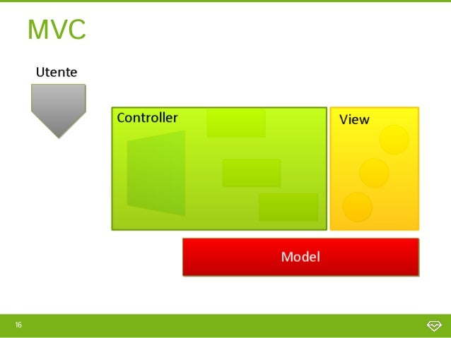 Flusso MVC17