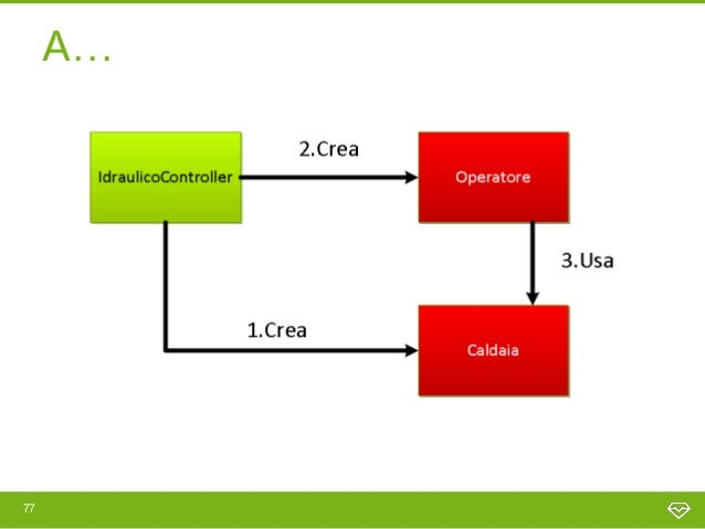 Factory operatore[…]class OperatoreFactory {      public static function create ($nome) {         $caldaia = new Caldaia()...