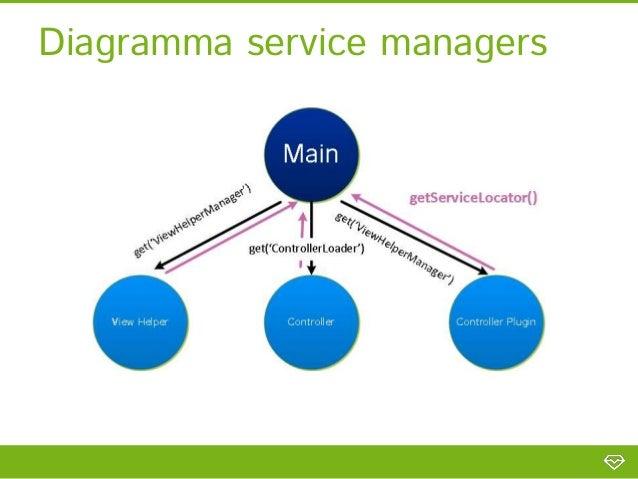 Uso del Service Locator?[…]class Termostato implements ServiceLocatorAwareInterface {    […]    public function getTempera...