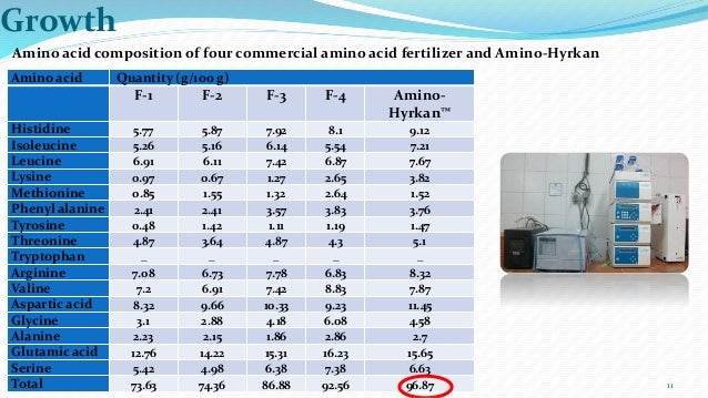 fish amino acid fertilizer Fish amino acid usage and preparation, ffa is made with fish with solid jaggery and it can be use as an organic fertilizer for growth of vegetables/plants.