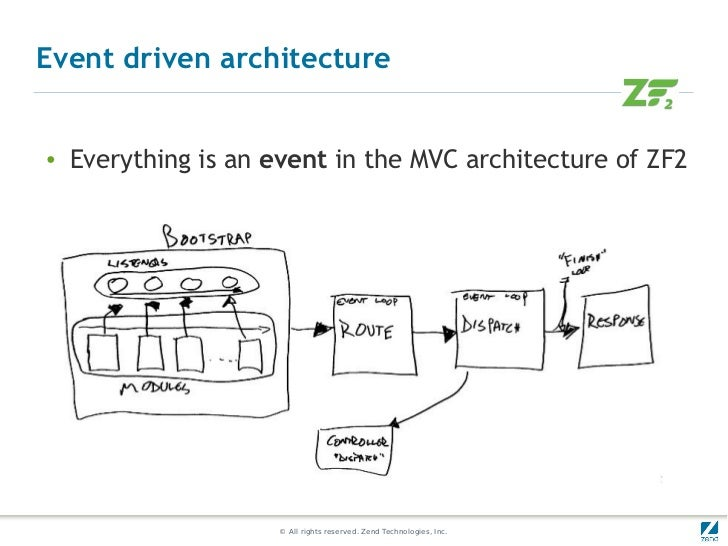 Event driven architecture●   Everything is an event in the MVC architecture of ZF2                     © All rights reserv...