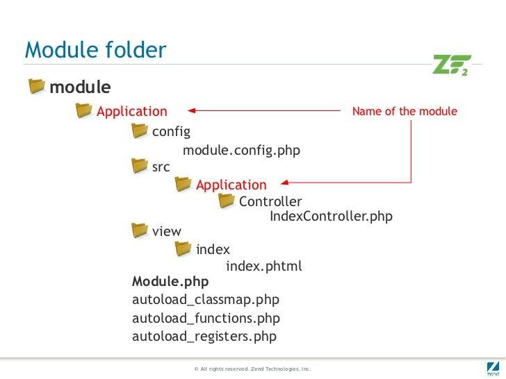 Module folder  module      Application                              Name of the module               config               ...