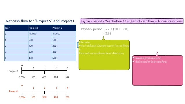 """Payback period (PB) Net cash flow for """"Project S"""" and Project L Year Project S Project L 0 -฿1,000 -฿1,000 1 500 100 2 400..."""