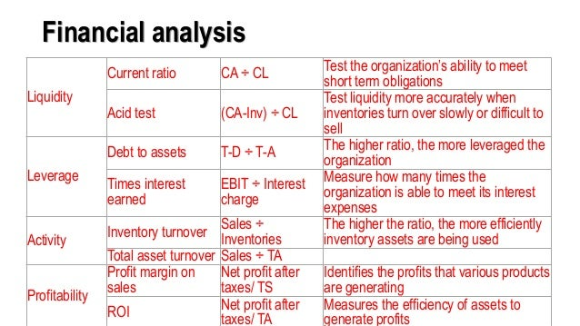 Financial analysis Liquidity Current ratio CA ÷ CL Test the organization's ability to meet short term obligations Acid tes...