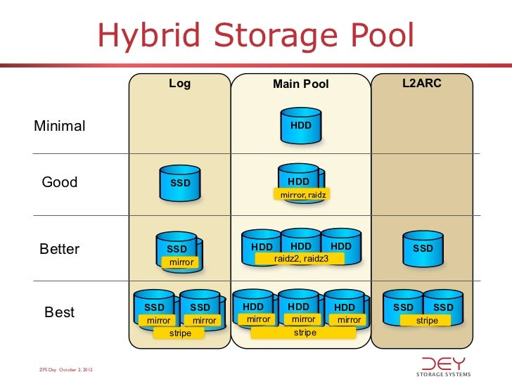 zfs storage pool ppi blog