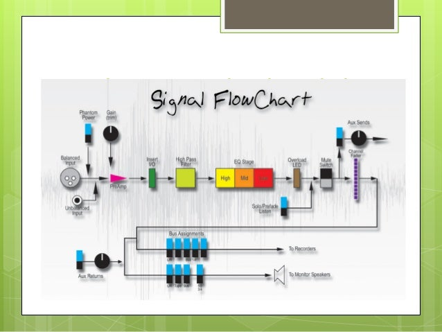 Signal Flow And Audio Consoles