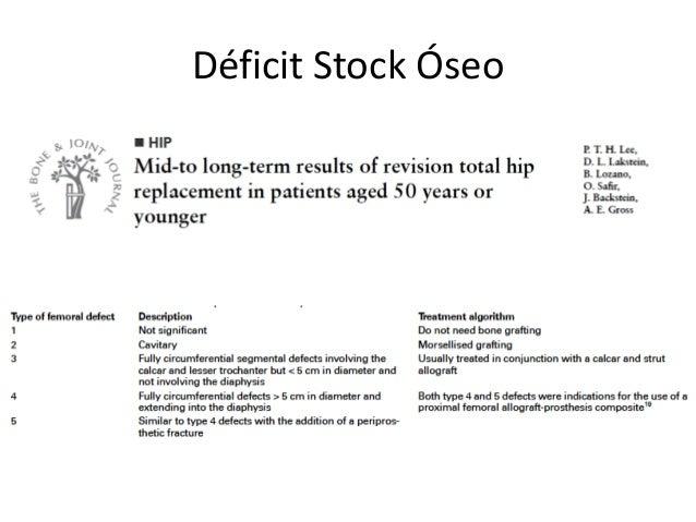 Déficit de Stock óseo