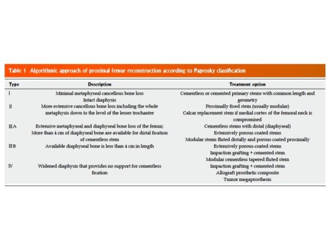 Porosidad completa • Anclaje diafisiario cilíndricas/cónicas – Hueso de mejor calidad y resistencia – Superficie amplia pa...