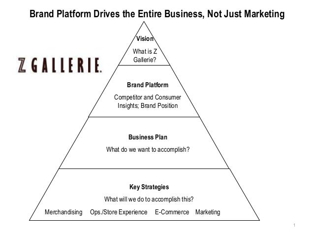 Brand Platform Drives the Entire Business, Not Just Marketing                                    Vision                   ...