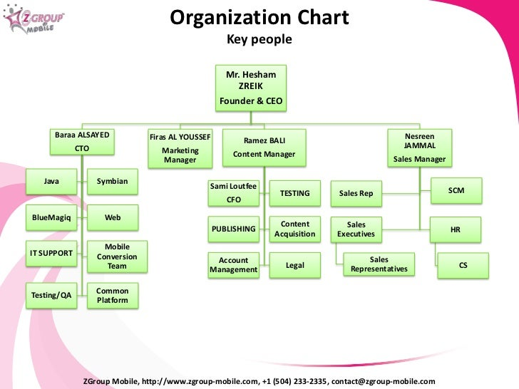 organization structure of toyota A modular organizational structure refers to a business that can be separated  and recombined to work more efficiently automotive, computer and appliance.