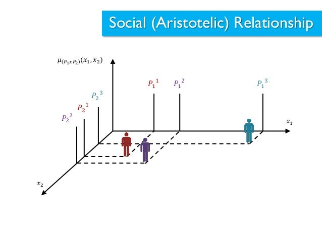 Social relationship and decision making explained by fuzzy for Relation sociale