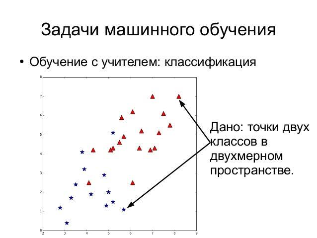 Задачи машинного обучения ● Обучение с учителем: классификация Дано: точки двух классов в двухмерном пространстве.