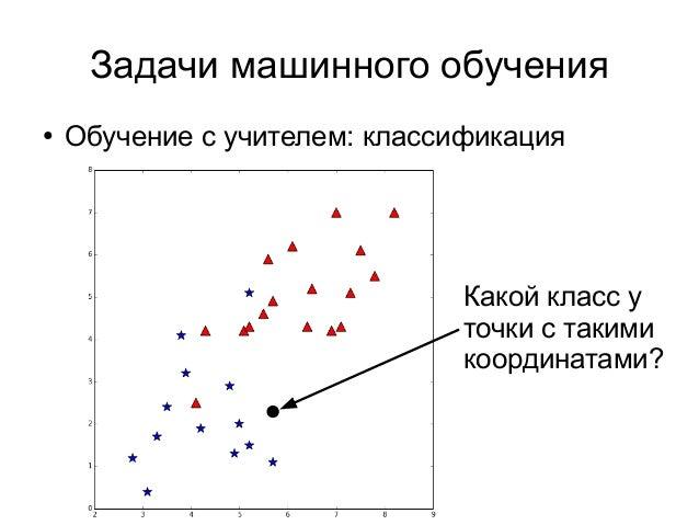 Задачи машинного обучения ● Обучение с учителем: классификация Какой класс у точки с такими координатами?