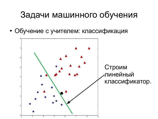 Задачи машинного обучения ● Обучение с учителем: классификация Строим линейный классификатор.