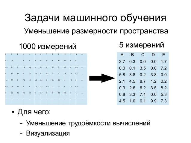 Задачи машинного обучения 1000 измерений A B C D E 3.7 0.3 0.0 0.0 1.7 0.0 0.1 3.5 0.0 7.2 5.8 3.8 0.2 3.8 0.0 2.1 4.5 8.7...