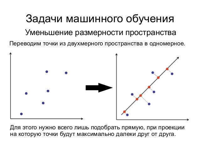 Задачи машинного обучения Уменьшение размерности пространства Переводим точки из двухмерного пространства в одномерное. Дл...