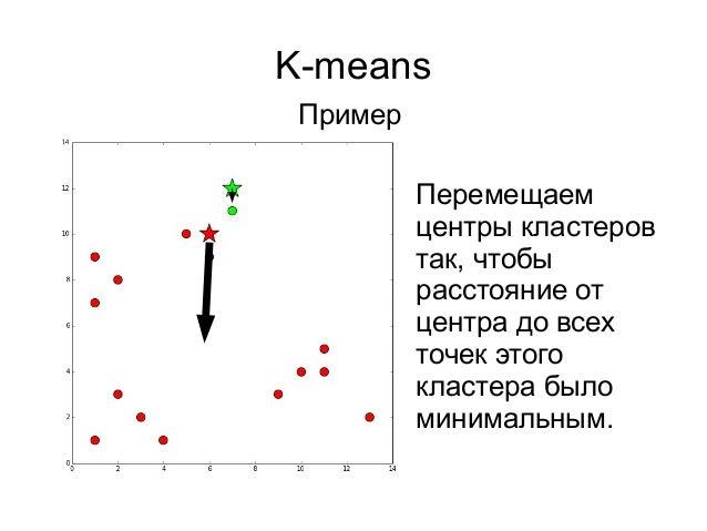 K-means Пример Перемещаем центры кластеров так, чтобы расстояние от центра до всех точек этого кластера было минимальным.