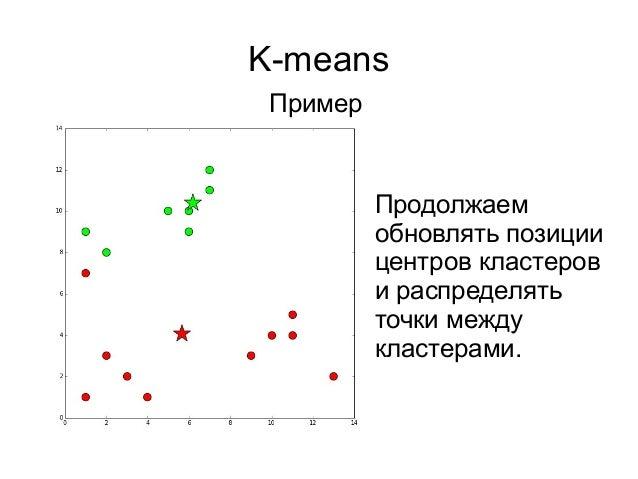 K-means Пример Продолжаем обновлять позиции центров кластеров и распределять точки между кластерами.