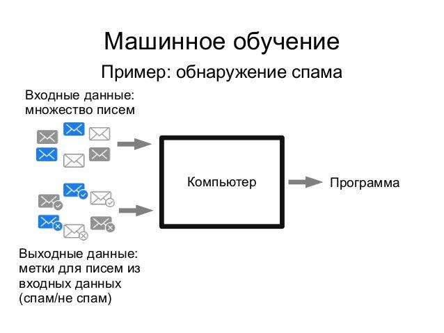 Машинное обучение Пример: обнаружение спама Компьютер Входные данные: множество писем Выходные данные: метки для писем из ...