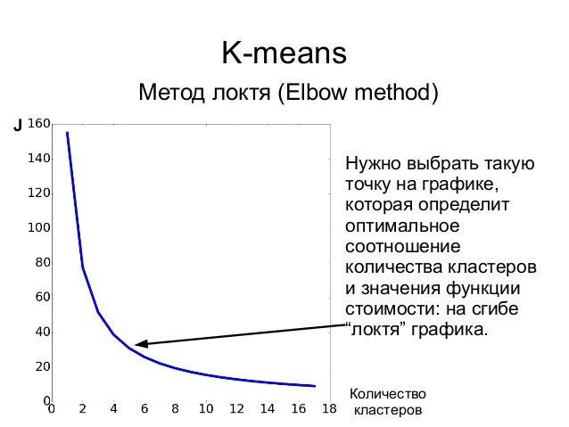 K-means Метод локтя (Elbow method) J Количество кластеров Нужно выбрать такую точку на графике, которая определит оптималь...