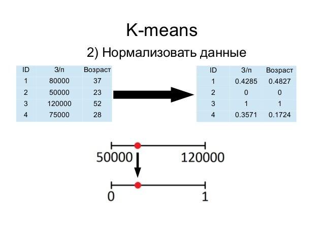 K-means 2) Нормализовать данные ID З/п Возраст 1 80000 37 2 50000 23 3 120000 52 4 75000 28 ID З/п Возраст 1 0.4285 0.4827...