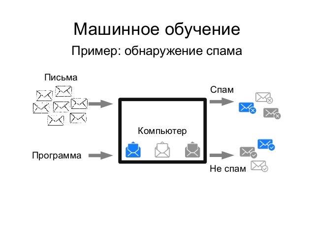 Машинное обучение Пример: обнаружение спама Компьютер Программа Спам Не спам Письма