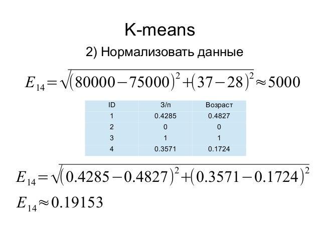 K-means 2) Нормализовать данные ID З/п Возраст 1 0.4285 0.4827 2 0 0 3 1 1 4 0.3571 0.1724 E14=√(80000−75000) 2 +(37−28) 2...