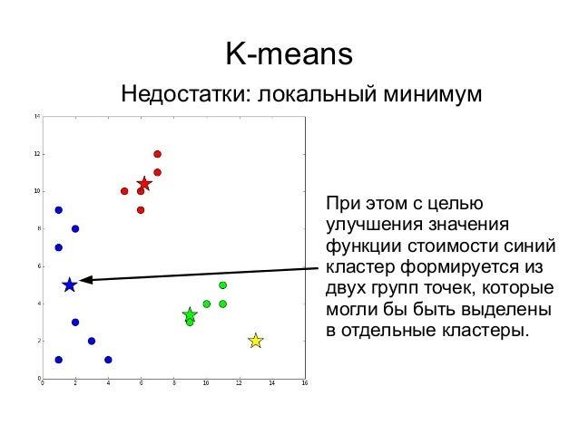 K-means Недостатки: локальный минимум При этом с целью улучшения значения функции стоимости синий кластер формируется из д...