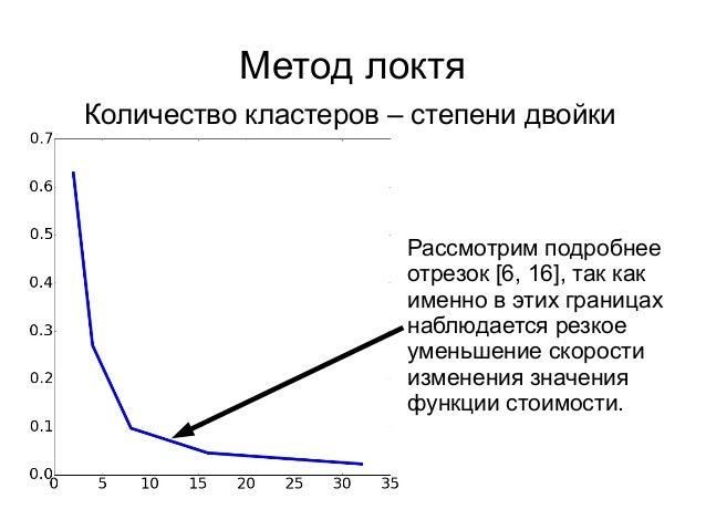 Метод локтя Отрезок от 6 до 16 Значение 8 или 9 для количества кластеров подойдёт наилучшим образом так как данных не очен...