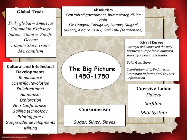 Absolutism     Global Trade                              Centralized government, bureaucracy, divine                      ...