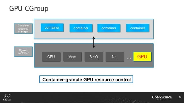 GPU Acceleration for Containers on Intel Processor Graphics