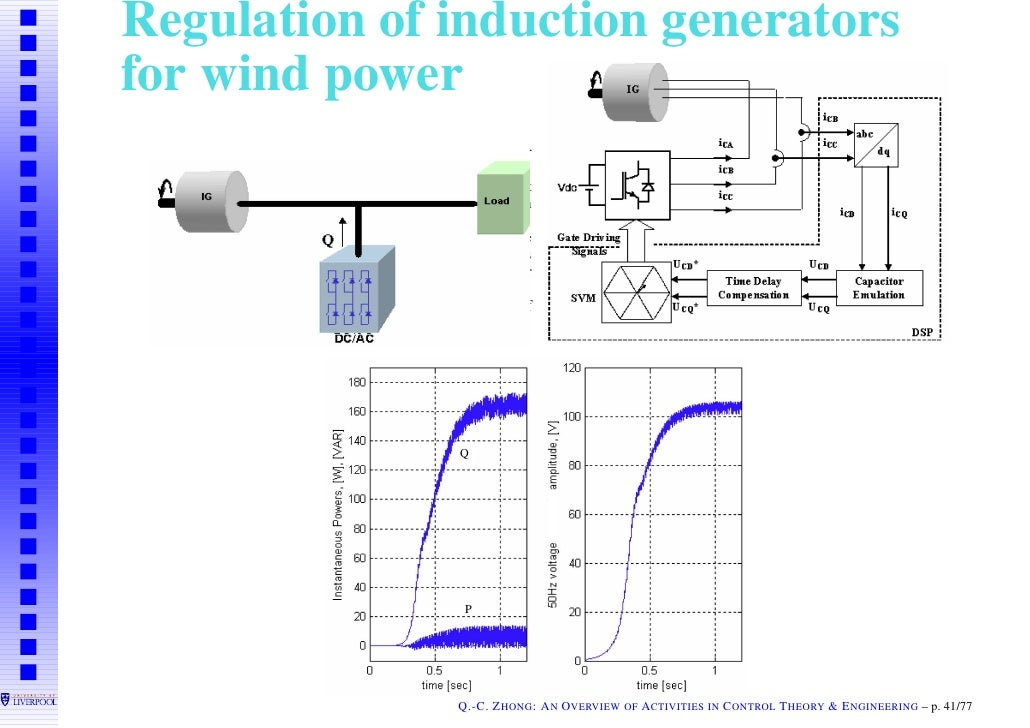 doubly fed induction generators thesis This paper, first, presents the reactive power capability (rpc) curve of doubly-fed  induction generator (dfig) considering three limitations (rotor voltage, rotor.