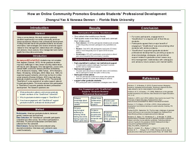 "c921afd20b2e + Results Reasons for Engagement in ""GradSchool""  Conclusion How an Online  Community Promotes"