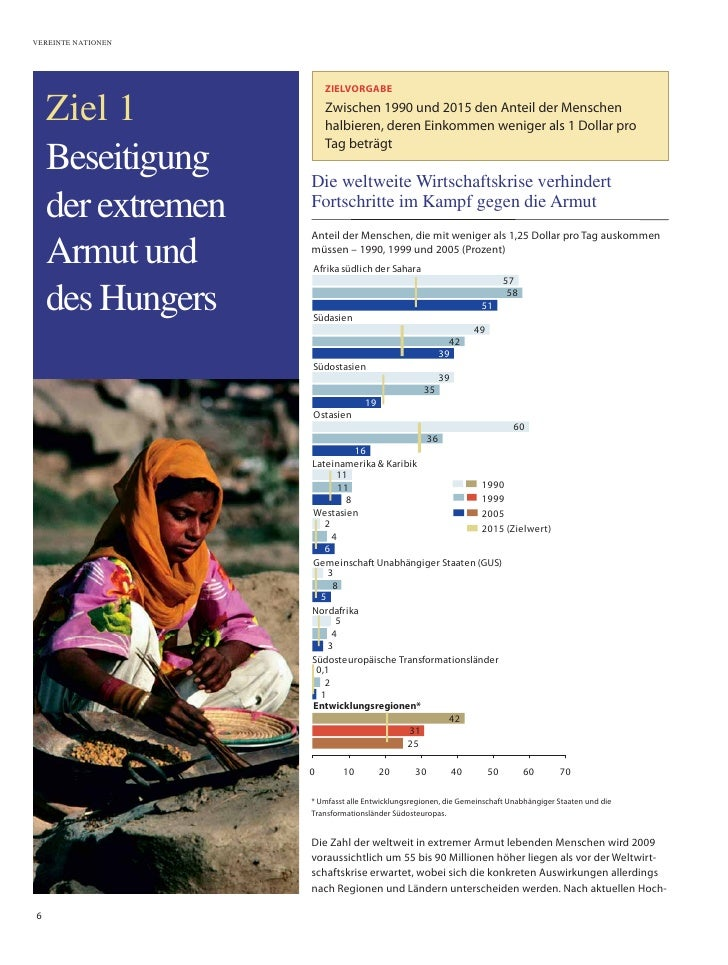 VEREINTE NATIONEN                             ZIELVORGABE      Ziel 1              Zwischen 1990 und 2015 den Anteil der M...