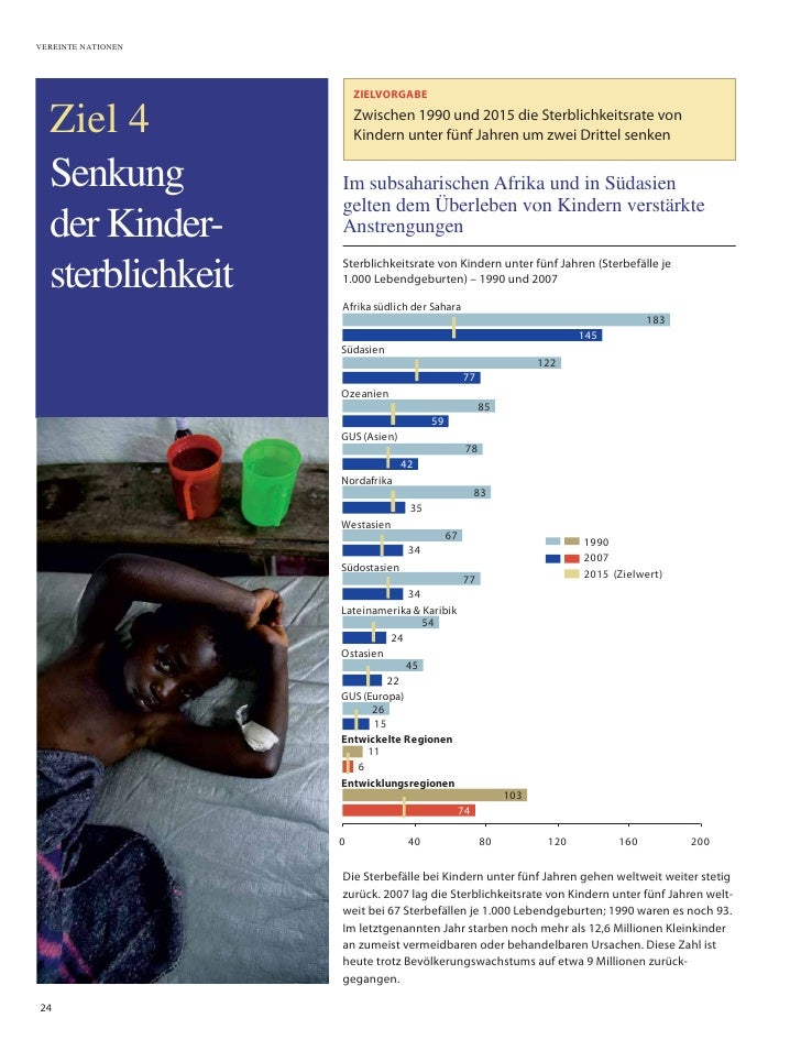 VEREINTE NATIONEN                             ZIELVORGABE    Ziel 4                Zwischen 1990 und 2015 die Sterblichkei...