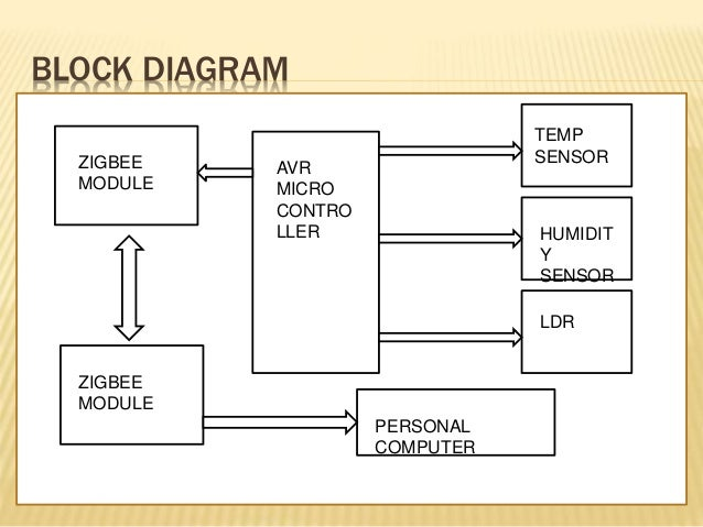 🏆 [DIAGRAM in Pictures Database] Block Diagram Of Zigbee Technology Just  Download or Read Zigbee Technology - DIAGRAM-HASSE.ONYXUM.COMComplete Diagram Picture Database - Onyxum.com